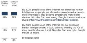Survei Apakah Google Membuat Bodoh