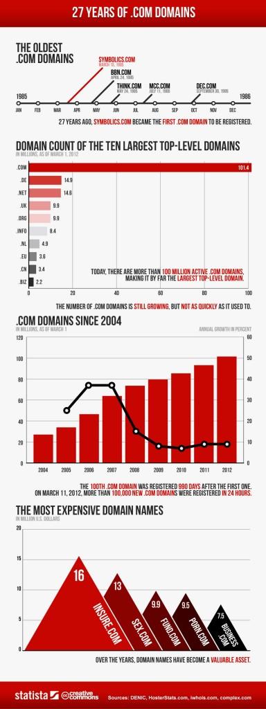 Infographic Perkembangan Domain .COM Selama 27 Tahun