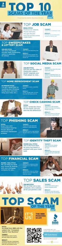 10 Penipuan Terbesar di Internet Pada 2011
